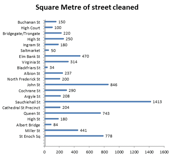 Streets Cleaned - Statistics
